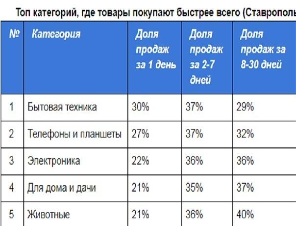 Стали известны самые покупаемые товары в Ставрополе